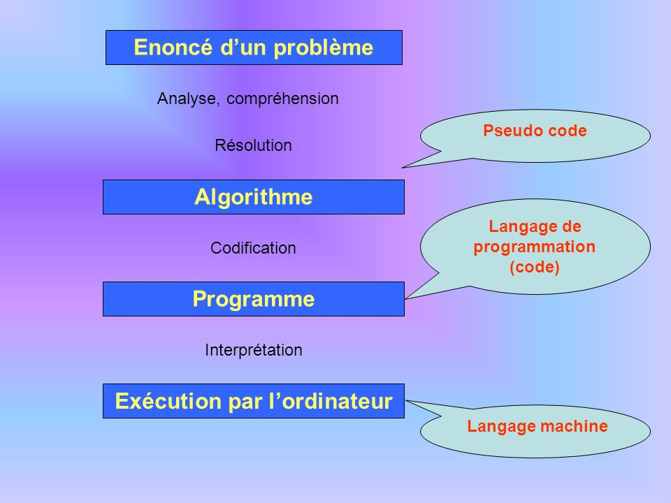 Règles à respecter pour l écriture d un algorithme Il est défini sans ambiguïté Il se termine après un nombre fini d opérations Il manipule des objets définis de manière très précise.