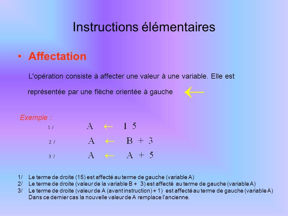 Instruction d entrée Une instruction d entrée permet de récupérer une valeur sur un périphérique d entrée.