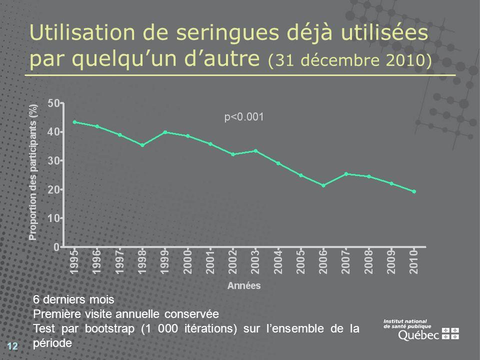 13 Infection par le VIH et le VHC Infection par le VIH : Prévalence 2003-2010 : 15,1 %, IC 95 % : [14,1-16,1] Prévalence 2010 : 17,7 % Incidence 1995-2010 : 2,6 par 100 PA, IC 95 % : [2,3-2,9] Anticorps contre le VHC : Prévalence 2003-2010 : 62,3 %, IC 95 % : [61,5-64,2] Prévalence 2010 : 70,5 % Incidence 1997-2010 : 24,9 par 100 PA, IC 95 % : [22,6-27,1] Co infection par le VIH et le VHC (anticorps) : 13,0 % 35,2 % ne sont infectés ni par le VIH ni par le VHC PA : personnes-années Données au 31 décembre 2010 pour le taux dincidence