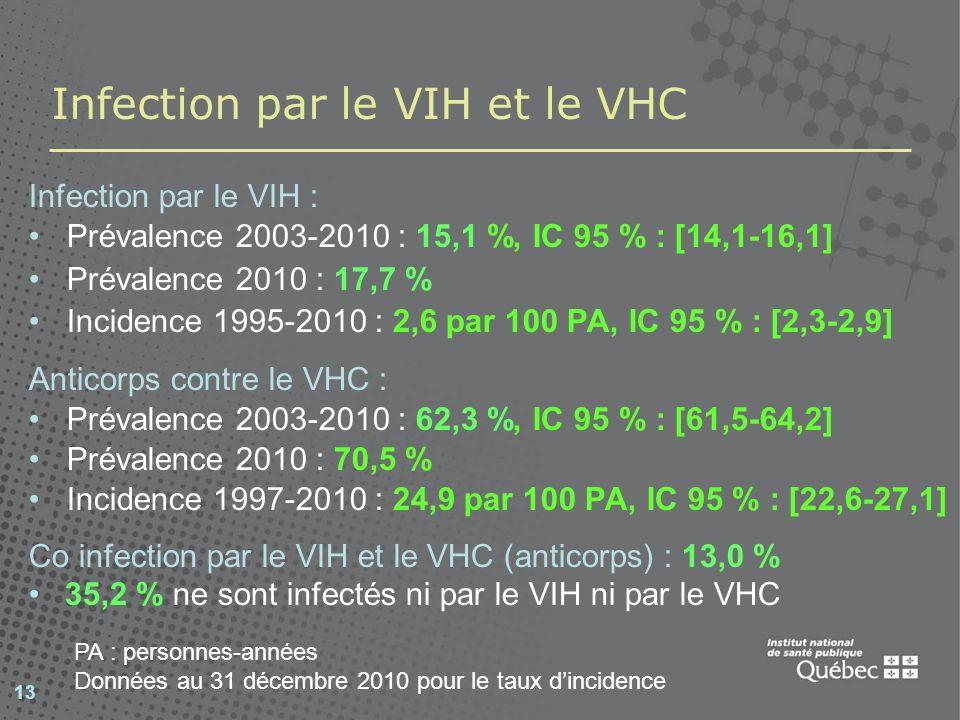 Prévalence du VIH, variations régionales (2003-2010) 14 SiteN% posIC 95 % Montréal2 12020,418,7-22,1 Québec91314,412,1-16,8 Ottawa1 12410,18,4-12,0 Outaouais10110,95,6-18,7 Montérégie6113,15,8-24,2 Saguenay-Lac-Saint-Jean745,41,5-13,3 Abitibi-Témiscamingue1553,90,1-8,2 Estrie32511,48,1-15,4 Mauricie et Centre-du- Québec 2077,34,1-11,7