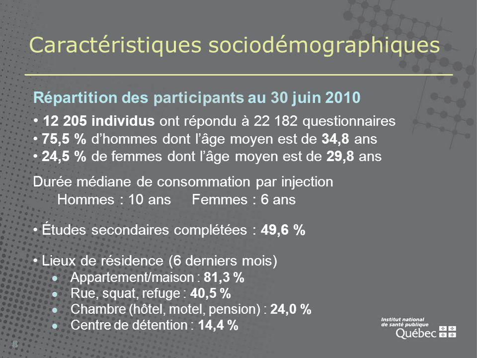 Principales drogues injectées Cocaïne : 83,8 % Crack : 13,9 % Dilaudid : 39,0 % Héroïne : 29,8 % Morphine : 26,6 % Oxycodone : 16,8 % 2003-2010 Drogues injectées au moins une fois dans les 6 derniers mois Dernier questionnaire complété