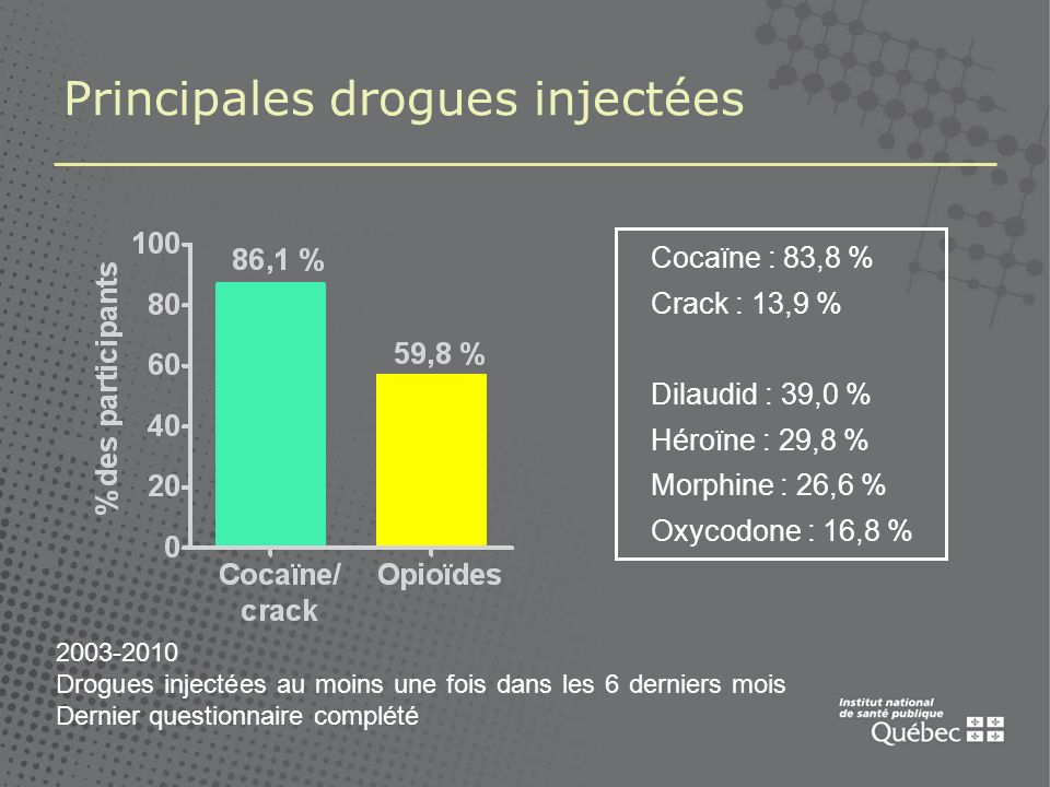10 Principales drogues injectées Tendances (31 décembre 2010) 2004-2010 6 derniers mois Dernier questionnaire complété