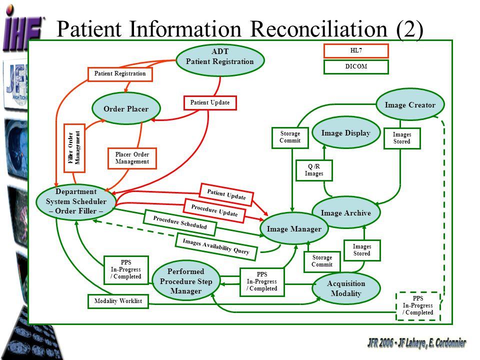 Access to Radiology Information Accès par DICOM à toutes les informations y compris les documents en DICOM PDF ou CDA (dans lunité dimagerie) Accès aux documents DICOM pour un patient (DICOM Query & Retrieve) DICOM Système dinformation Conversion DICOM Serveur PACS