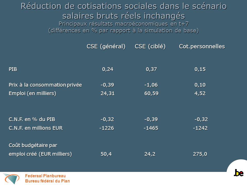 Federaal Planbureau Bureau fédéral du Plan Réduction de cotisations sociales dans le scénario salaires bruts réels inchangés Finances publiques en t+7 (différences par rapport à la simulation de base en % du PIB) CSE (général) CSE (ciblé) Cot.personnelles CSE (général) CSE (ciblé) Cot.personnelles Recettes totales dont:-0,45 -0,93 -0,18 Recettes fiscales 0,02 -0,22 0,28 Recettes fiscales 0,02 -0,22 0,28 Cotisations de sécurité sociale-0,46 -0,67 -0,47 Cotisations de sécurité sociale-0,46 -0,67 -0,47 Dépenses hors c.i.