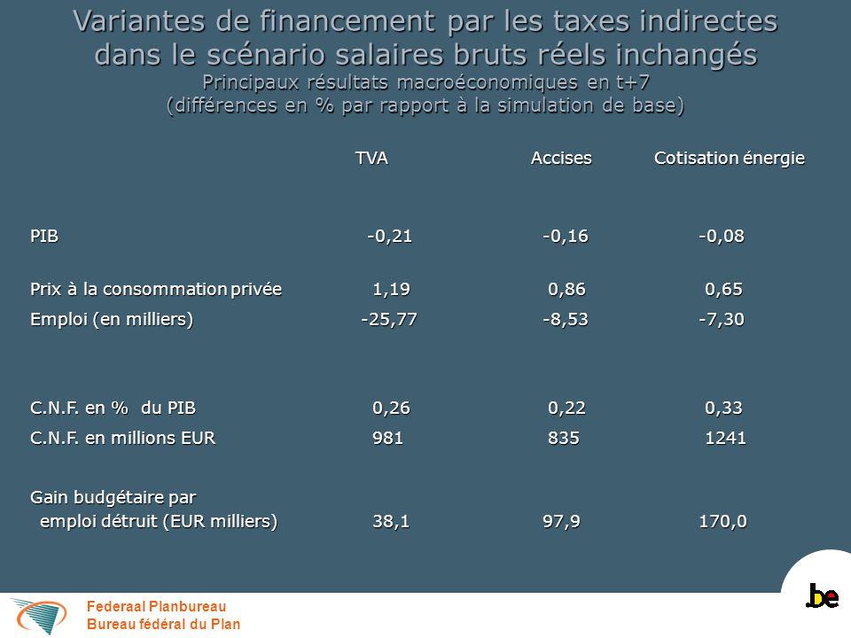 Federaal Planbureau Bureau fédéral du Plan Variantes de financement par les taxes indirectes dans le scénario salaires bruts réels inchangés Finances publiques en t+7 (différences par rapport à la simulation de base en % du PIB) TVA Accises Cotisation énergie Recettes totales dont: 0,76 0,36 0,36 Fiscalité directe 0,09-0,01-0,05 Fiscalité directe 0,09-0,01-0,05 Fiscalité indirecte 0,56 0,35 0,42 Fiscalité indirecte 0,56 0,35 0,42 Cotisations de sécurité sociale 0,07-0,00-0,02 Cotisations de sécurité sociale 0,07-0,00-0,02 Dépenses hors c.i.