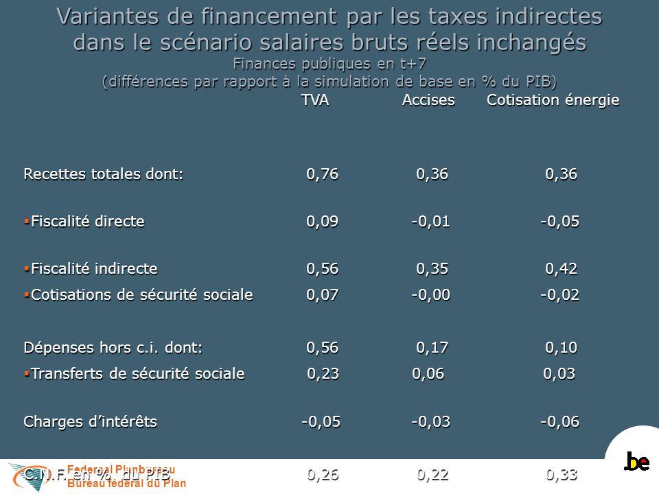 Federaal Planbureau Bureau fédéral du Plan Variantes de financement par les taxes indirectes dans le scénario salaires libres Principaux résultats macroéconomiques en t+7 (différences en % par rapport à la simulation de base) TVA Accises Cotisation énergie TVA Accises Cotisation énergie PIB-0,08-0,10-0,04 Prix à la consommation privée 0,76 0,66 0,48 Emploi (en milliers)-7,43-0,36-0,21 C.N.F.