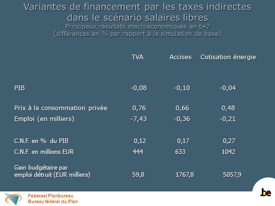 Federaal Planbureau Bureau fédéral du Plan Variantes de financement par les taxes indirectes dans le scénario salaires libres Finances publiques en t+7 (différences par rapport à la simulation de base en % du PIB) TVA Accises Cotisation énergie Recettes totales dont: 0,41 0,20 0,22 Fiscalité directe-0,04-0,07-0,10 Fiscalité directe-0,04-0,07-0,10 Fiscalité indirecte 0,51 0,33 0,39 Fiscalité indirecte 0,51 0,33 0,39 Cotisations de sécurité sociale-0,09-0,07-0,08 Cotisations de sécurité sociale-0,09-0,07-0,08 Dépenses hors c.i.