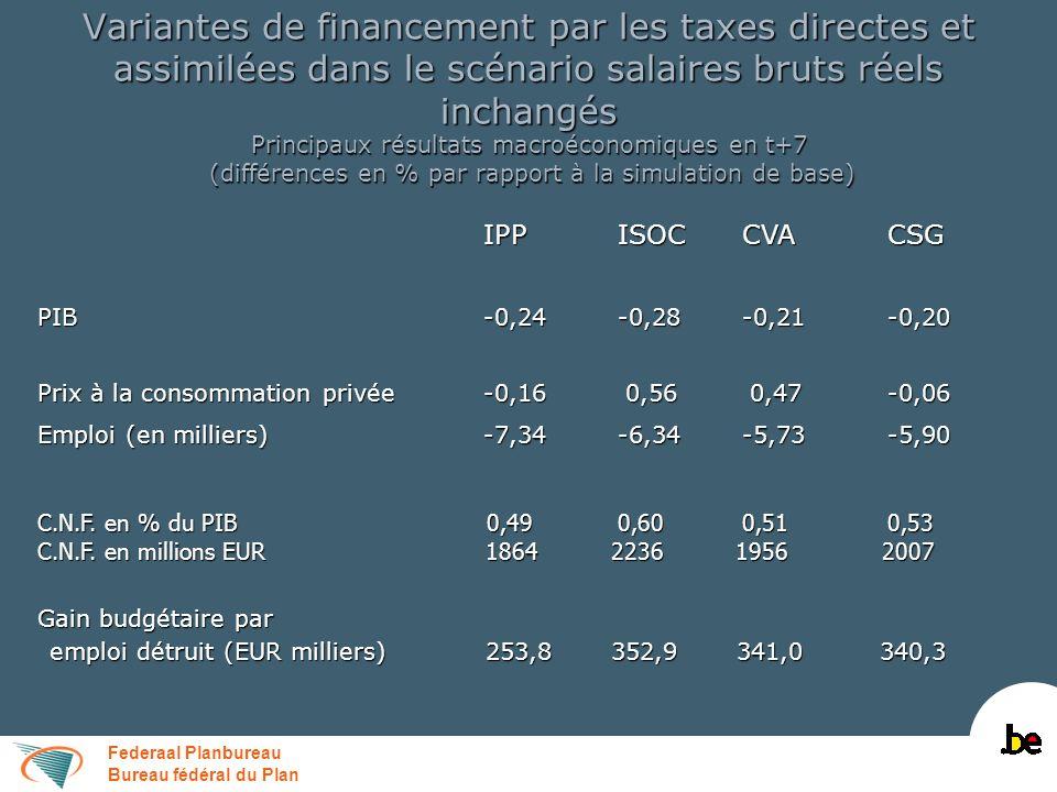 Federaal Planbureau Bureau fédéral du Plan Variantes de financement par les taxes directes dans le scénario salaires bruts réels inchangés Finances publiques en t+7 (différences par rapport à la simulation de base en % du PIB) IPPISOCCVACSG Recettes totales dont: 0,29 0,70 0,59 0,41 Recettes fiscales 0,35 0,62 0,530,45 Recettes fiscales 0,35 0,62 0,530,45 Cotisations de sécurité sociale-0,05 0,05 0,05-0,03 Cotisations de sécurité sociale-0,05 0,05 0,05-0,03 Dépenses hors c.i.