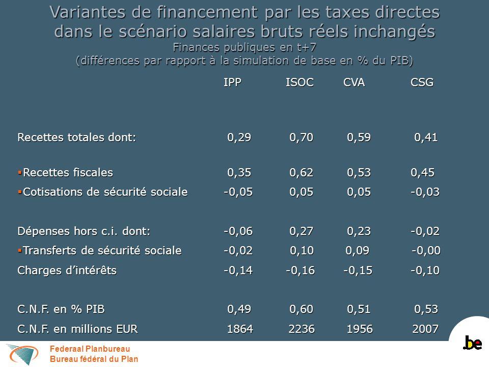 Federaal Planbureau Bureau fédéral du Plan Variantes de financement par les taxes directes et assimilées dans le scénario salaires libres Principaux résultats macroéconomiques en t+7 (différences en % par rapport à la simulation de base) IPPISOCCVACSG IPPISOCCVACSG PIB-0,20-0,27-0,21-0,17 Prix à la consommation privée-0,29 0,51 0,45-0,16 Emploi (en milliers)-1,69-4,56-4,81-1,66 C.N.F.