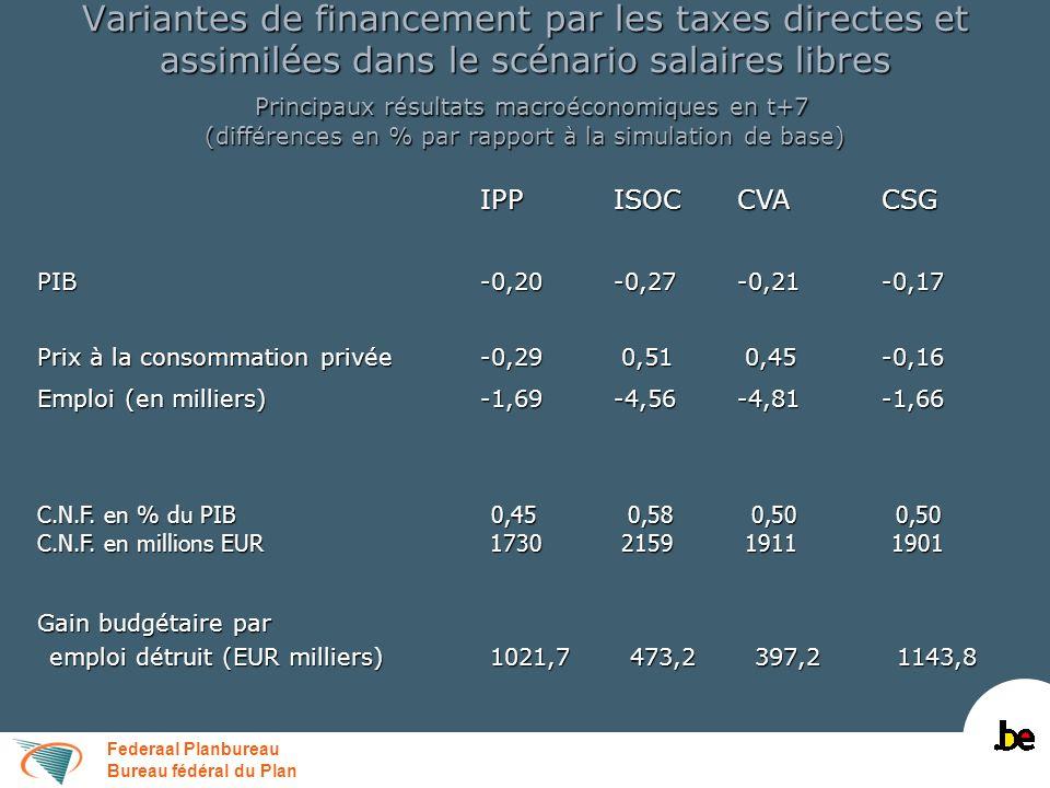 Federaal Planbureau Bureau fédéral du Plan Variantes de financement par les taxes directes dans le scénario salaires libres Finances publiques en t+7 (différences par rapport à la simulation de base en % du PIB) IPPISOCCVACSG Recettes totales dont: 0,18 0,66 0,57 0,33 Recettes fiscales 0,29 0,60 0,52 0,40 Recettes fiscales 0,29 0,60 0,52 0,40 Cotisations de sécurité sociale-0,09 0,04 0,04-0,06 Cotisations de sécurité sociale-0,09 0,04 0,04-0,06 Dépenses hors c.i.