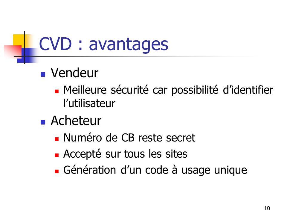 CVD : inconvénients Vendeur Montant plafonné Acheteur Doit avoir une CB Ne peut pas être utilisé sur les site qui demande une présentation de la CB au moment de la livraison (SNCF, avion, concert, …) Coût dabonnement 11