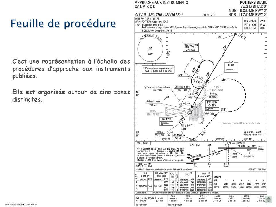 Feuille de procédure CORDIER Guillaume CORDIER Guillaume – juin 2006 Cest une représentation à léchelle des procédures dapproche aux instruments publiées.