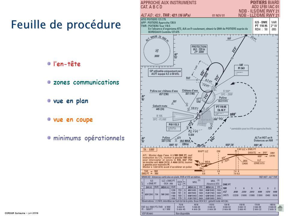 Feuille de procédure CORDIER Guillaume CORDIER Guillaume – juin 2006 len-tête zones communications vue en plan vue en coupe minimums opérationnels