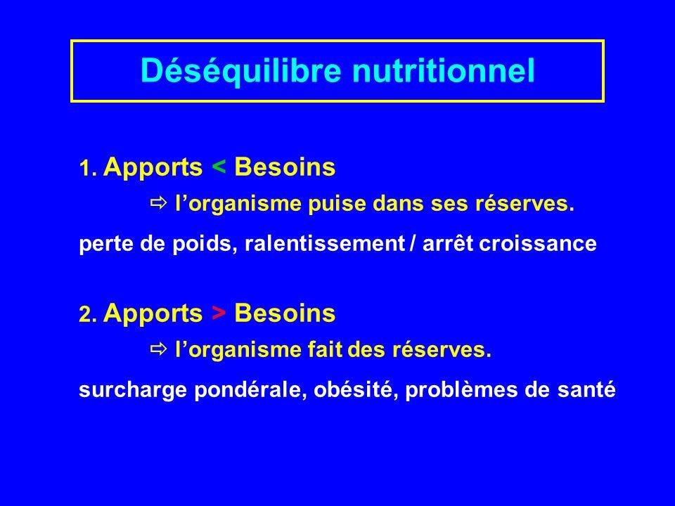Réserves corporelles Principales réserves corporelles (correspondant aux besoins de base) : Energie surtout lipides (masse grasse) Sucres: environ 1/2 heure Structure protéines (masse musculaire).