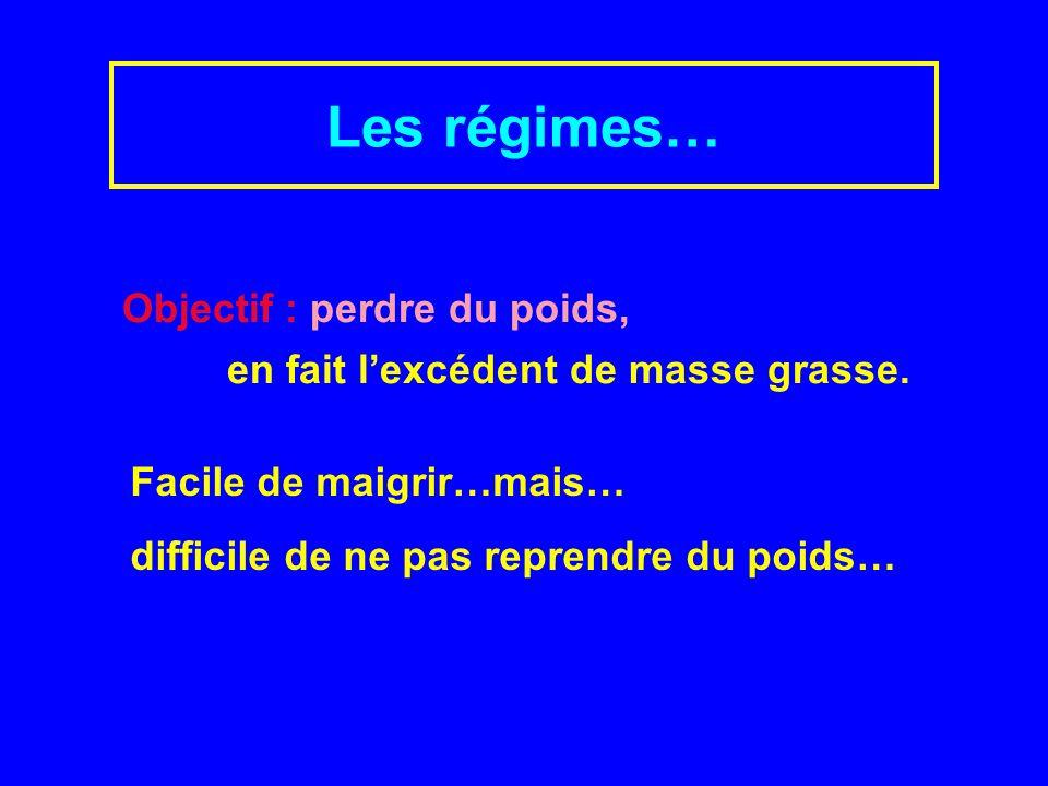 Les régimes… Recherche Internet sur 2 mots clés: Régimes Maigrir 162 000 références .
