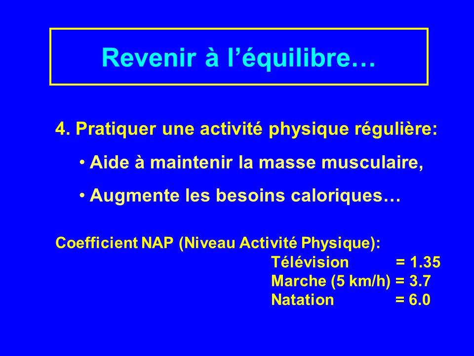 Revenir à léquilibre… « le sport ne fait pas maigrir… mais empêche le poids de revenir .