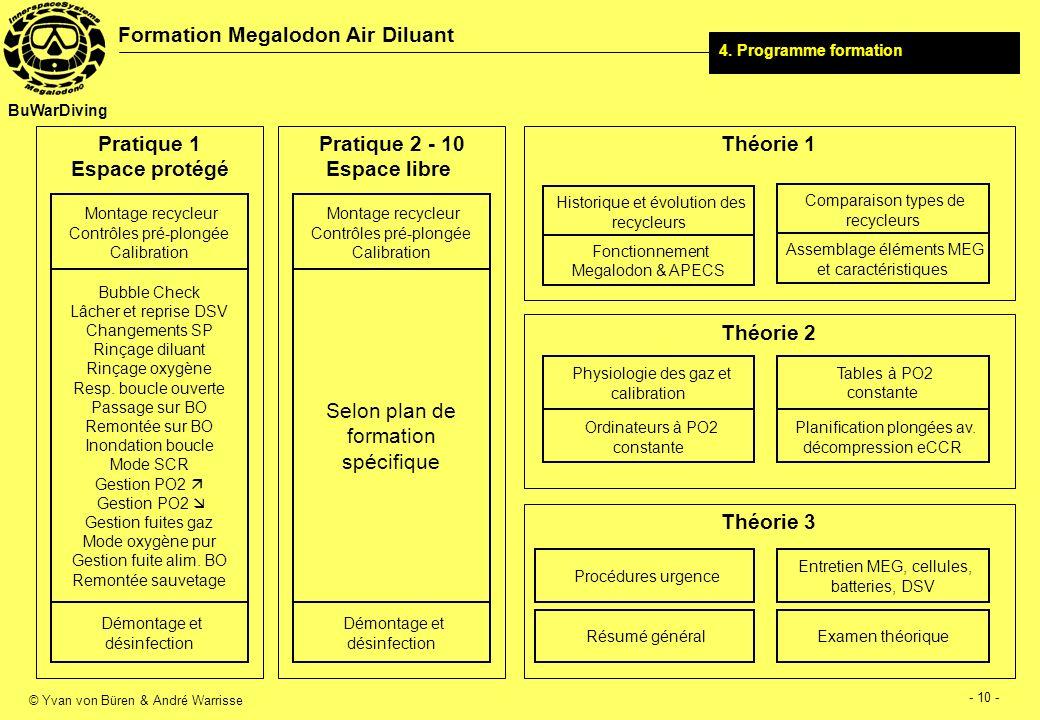 © Yvan von Büren & André Warrisse - 11 - Formation Megalodon Air Diluant BuWarDiving Bonnes plongées sans bulles avec le MEG !!!