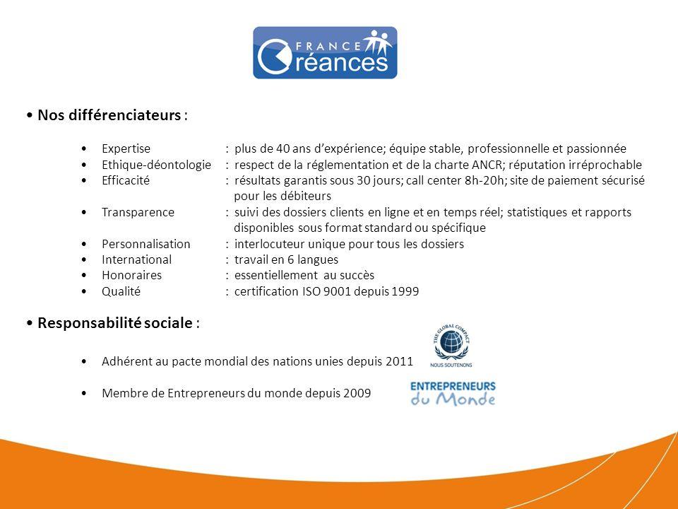 Faits et Chiffres Gestion dun en-cours en constante progression constitué de : 25000 dossiers en cours de recouvrement; plus de 40m de créances en traitement 2000 enquêtes en cours; 15000 enquêtes menées en 2012 Taux de recouvrement constaté jusquà 85% - Taux de fiabilité des enquêtes jusquà 97% Réseau de 300 avocats, huissiers et correspondants en France et dans le monde Membre fondateur de lANCR (France) et de la FENCA (Europe); membre de lAFDCC (Association Française des Credit Managers), IACC (USA-Monde), LIC (Monde), ACA (USA-Monde), CSA (UK) Nos clients: Banques, Etablissements de Crédits, Compagnies dAssurances, Mutuelles… Grandes entreprises, ETI, PME-PMI Quelques clients qui nous font confiance depuis longtemps…