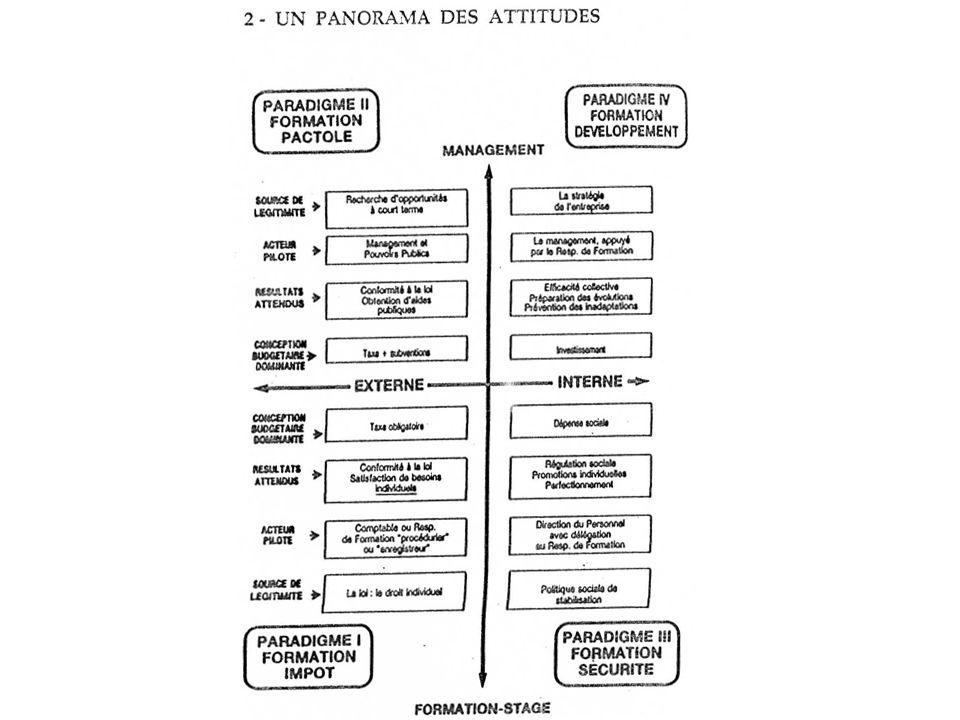 Formation Impôt Formation Pactole Formation Sécurité Formation Dévelop- pement En articulation avec référentiels de compétences & politiques de valorisation du « capital humain » Evolution de logique 1970-2000