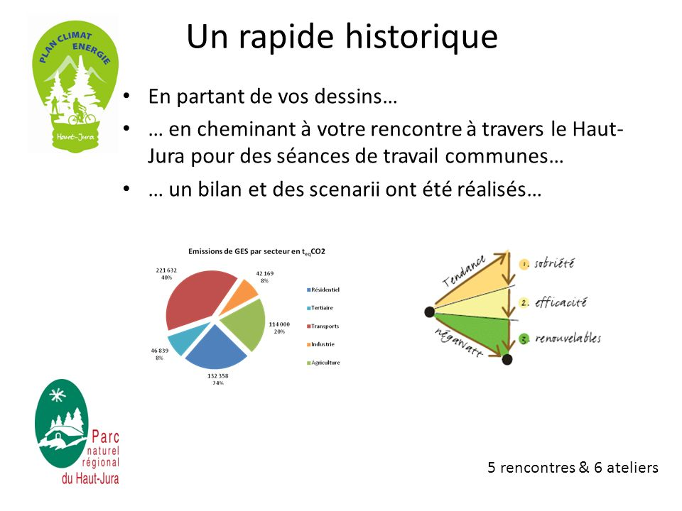 Un rapide historique En partant de vos dessins… … en cheminant à votre rencontre à travers le Haut- Jura pour des séances de travail communes… … un bilan et des scenarii ont été réalisés… … et surtout un premier un Plan Action Climat Energie (PACE) a été lancé .