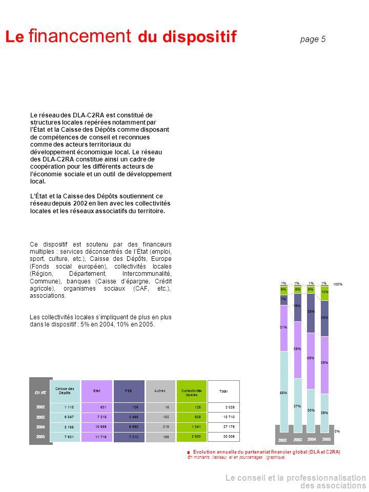 _ Le financement par les collectivités locales : lancrage territorial du réseau Lappropriation progressive du dispositif par les collectivités locales est désormais bien lisible; elle se traduit notamment par la conclusion de conventions entre les DLA et les collectivités locales (Conseil régional, Conseil général, EPCI), leur présence aux différents comités de pilotage et dappui et leur implication en tant que financeurs.