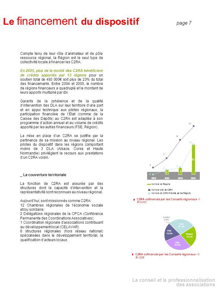 Le conseil et la professionnalisation des associations _ Le financement : panorama régional PROVENCE- ALPES-COTE D AZUR CORSE LANGUEDOC- ROUSSILLON MIDI-PYRENEES AQUITAINE LIMOUSIN POITOU- CHARENTES PAYS DE LA LOIRE CENTRE HAUTE- NORMANDIE BASSE- NORMANDIE NORD- BRETAGNE RHONE-ALPES AUVERGNE BOURGOGNE FRANCHE- COMTE ALSACE LORRAINE CHAMPAGNE- ARDENNE MARTINIQUEGUYANEGUADELOUPEREUNION - OCEAN INDIEN Le financement dans les régions En K PAS-DE-CALAIS FRANCE ILE-DE- PICARDIE Légende Financement des collectivités locales Financement des la Caisse des Dépôts Financement autre (Etat, FSE) 200 à 500 500 à 1 000 1 000 à 2 000 2 000 à 3 700 En 2005, lensemble des financeurs ont apporté au dispositif national DLA – C2RA 30 millions deuros dont 39% par lEtat, 26% par la Caisse des Dépôts et 10% par 47 collectivités territoriales.