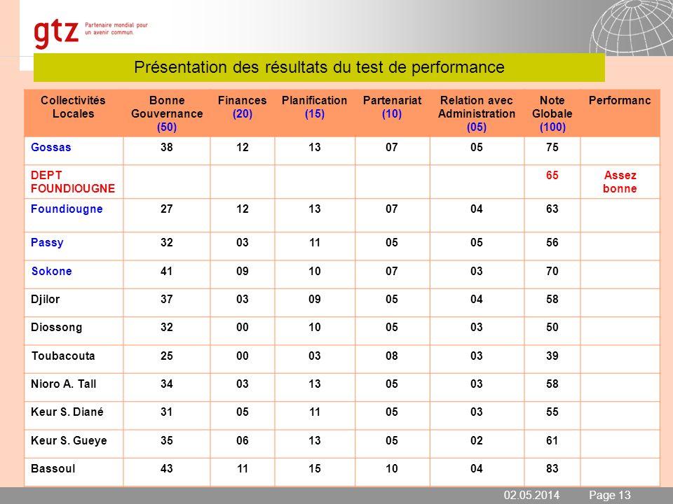 02.05.2014 Seite 14 Page 14 Présentation des résultats du test de performance 02.05.2014 Collectivités Locales Bonne Gouvernance (50) Finances (20) Planification (15) Partenariat (10) Relation avec Administration (05) Note Globale (100) Performanc Djirnda440215100576 Dionwar390112070362 DEPT FATICK55Moyenne Dioffior480910050274 Niakhar411108060268 Patar Sine190305070236 Ngayokhème351003060357 Diakhao3001 02050240 Mbellacadiao38105 0251 Diaoulé390110070259 Ndiop340710080261 Tattaguine27030050237