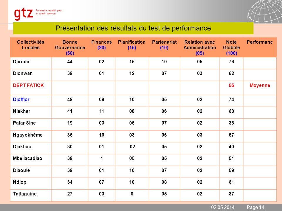 02.05.2014 Seite 15 Page 15 Présentation des résultats du test de performance 2008 02.05.2014 Collectivités Locales Bonne Gouvernance (50) Finances (20) Planification (15) Partenariat (10) Relation avec Administration (05) Note Globale (100) Performanc Diarrère230410050244 Diouroup420710070369 Fimela430103100259 Loul Sessène350411070360 Palmarin Facao350708070259 Djilasse310908050255