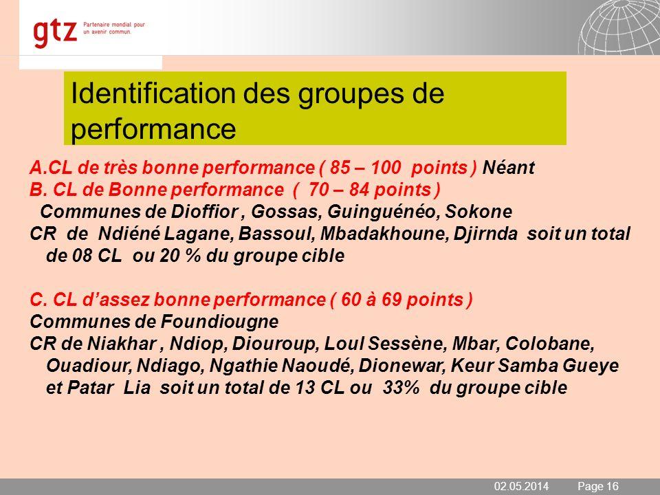 02.05.2014 Seite 17 Page 17 Identification des groupes de performance (suite) 02.05.2014 D.CL de Moyenne performance ( 50 – 59 points ) Commune de Passy CR de Gagnick, Ourour, Djilor, Diossong, Nioro A.
