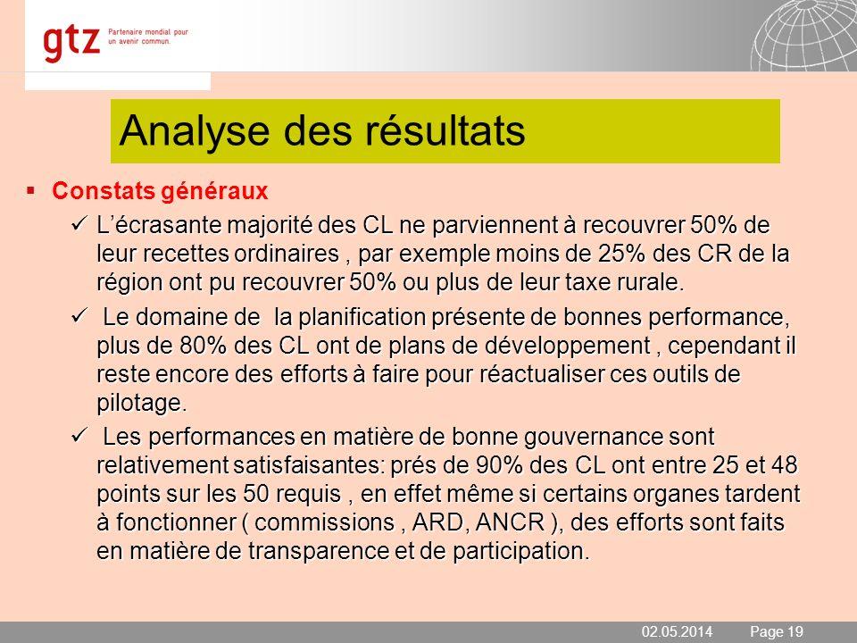 02.05.2014 Seite 20 Page 20 Analyse des résultats Constats généraux Lautre domaine de satisfaction est le partenariat: 70% des CL ont plus ou moins développé un partenariat satisfaisant avec des programmes ou ONG.
