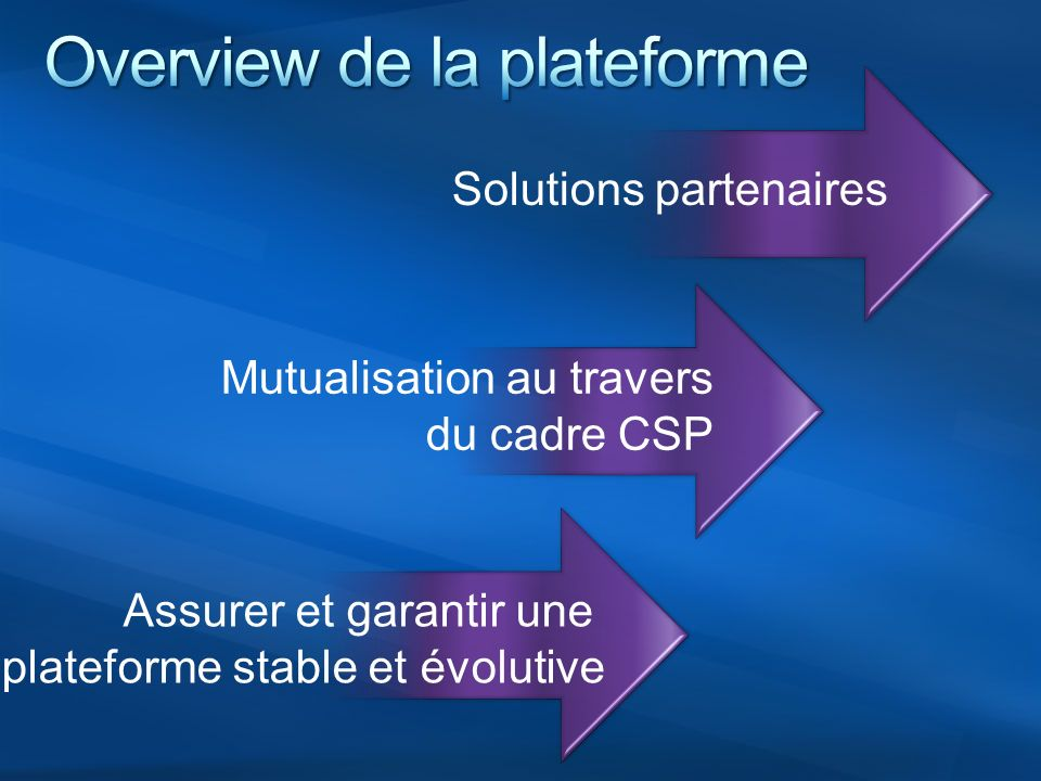 LIVELIVE CollaborationCollaboration Gestion relation citoyen EXTRANET MOSS Internet Connector Connector CRM External Connector INTRANET MOSSMOSS CRM PLATEFORME DE BASE Office Live ISA Server SQL Server WSSWSS Windows Server System Centre Virtual Earth live@govlive@gov Live ID MessengerMessenger