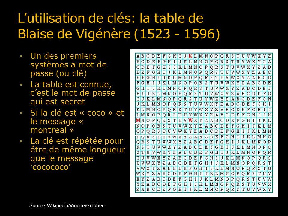 Lutilisation de clés: la table de Blaise de Vigénère (1523 - 1596) Un des premiers systèmes à mot de passe (ou clé) La table est connue, cest le mot de passe qui est secret Si la clé est « coco » et le message « montreal » La clé est répétée pour être de même longueur que le message cocococo c utilisé pour m donne o; Source: Wikipedia/Vigenère cipher 1 2