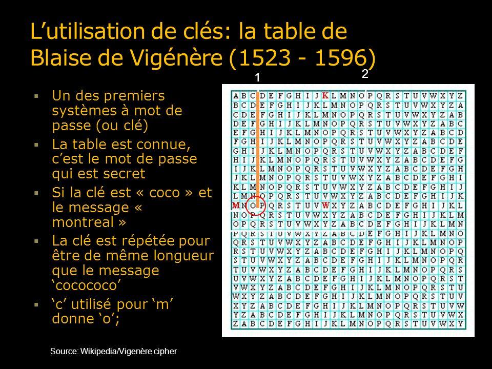 Lutilisation de clés: la table de Blaise de Vigénère (1523 - 1596) Un des premiers systèmes à mot de passe (ou clé) La table est connue, cest le mot de passe qui est secret Si la clé est « coco » et le message « montreal » La clé est répétée pour être de même longueur que le message cocococo c utilisé pour m donne o; o utilisé pour o donne c; Source: Wikipedia/Vigenère cipher 1 2