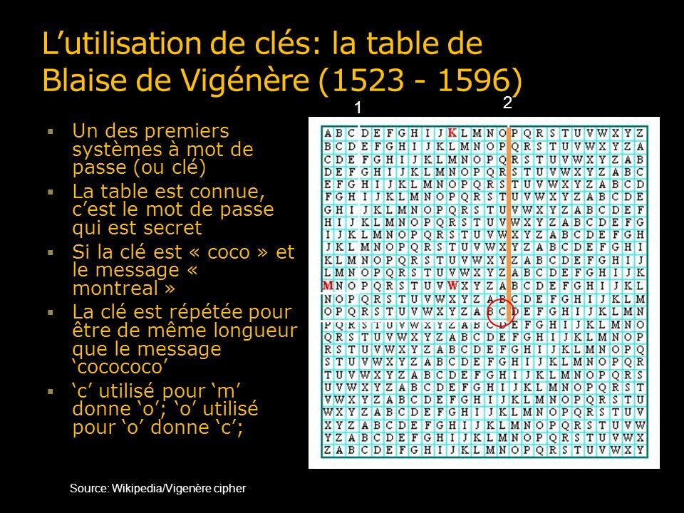 Lutilisation de clés: la table de Blaise de Vigénère (1523 - 1596) Un des premiers systèmes à mot de passe (ou clé) La table est connue, cest le mot de passe qui est secret Si la clé est « coco » et le message « montreal » La clé est répétée pour être de même longueur que le message cocococo c utilisé pour m donne o; o utilisé pour o donne c; c utilisé pour n donne p Source: Wikipedia/Vigenère cipher 1 2
