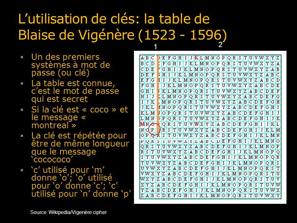 Notions Le chiffrage et le déchiffrage sont définis par des algorithmes – généralement connus Algorithme Une méthode systématique susceptible dêtre mécanisée pour exécuter une tâche