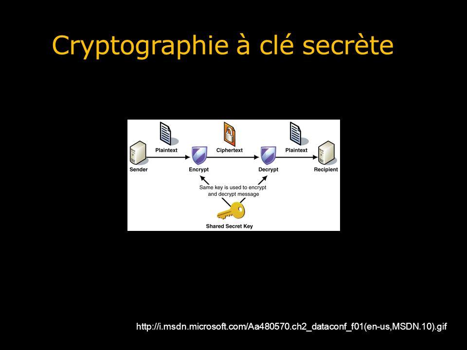 Le plus connu des systèmes à clé secrète : DES Le déploiement de la cryptographie exige des normes et des standards Pour linteropérabilité Parce que la qualité est difficile à mesurer Le Data Encryption Standard (DES) Développé par IBM pour le gouvernement US au milieu des années 70 À partir de 2001, DES a été remplacé par son successeur, lAdvanced Encryption Standard (AES) Utilisation Pour les transferts de fonds dans le monde bancaire Pour la protection des mots de passe dans les ordinateurs Pour le chiffrement en temps réel des conversations téléphoniques