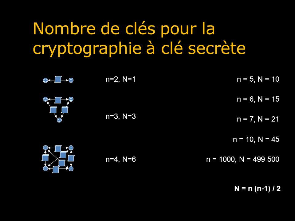 Les systèmes cryptographiques à clé publique Ces systèmes utilisent deux clés Une clé privée et secrète Une clé publique et accessible (dans les messages électroniques, dans les répertoires) Sur Google : BEGIN PGP PUBLIC KEY BLOCK Les deux clés sont complémentaires Ce qui est chiffré avec une, peut être déchiffré avec lautre, et vice-versa Ces systèmes sont particulièrement utiles pour échanger une clé secrète
