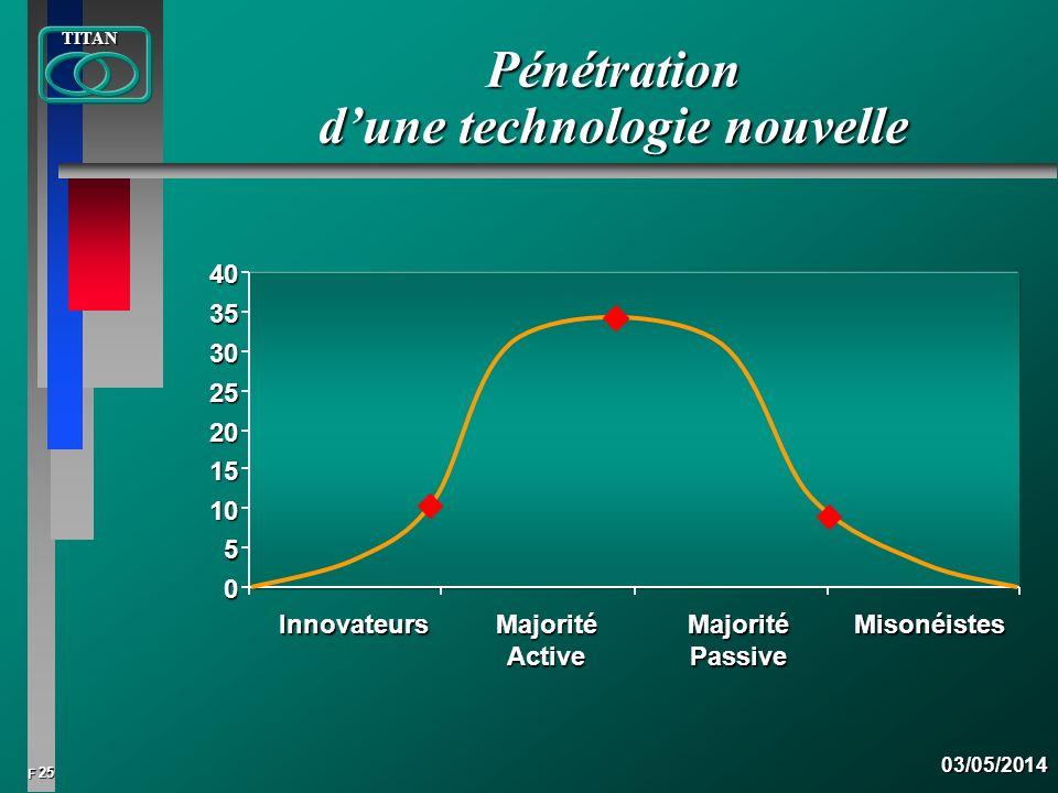 26 FTITAN03/05/2014 Evolution des degrés de pénétration sur le marché : 0 %0 %0 %0 % 20 % 40 % 60 % 80 % 100 % 120 % 0246810121416182022 24 / ans CD VCR TVC CAM TVC1968VCR1976CD1983CAM1984