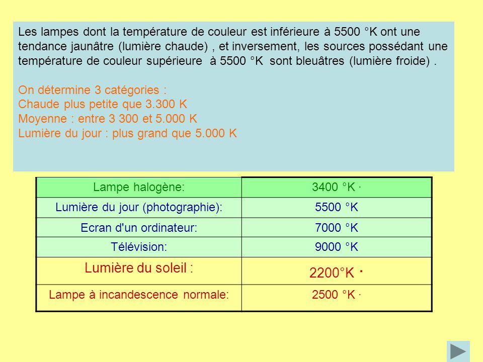Indice de rendu des couleurs (IRC) : capacité dune source lumineuse à restituer les couleurs naturelles dun objet 0 < IRC < 100 Exemple : La lampe SON-T avec son indice de 20 ne sera pas utilisée à l intérieur, mais pour éclairer les routes.