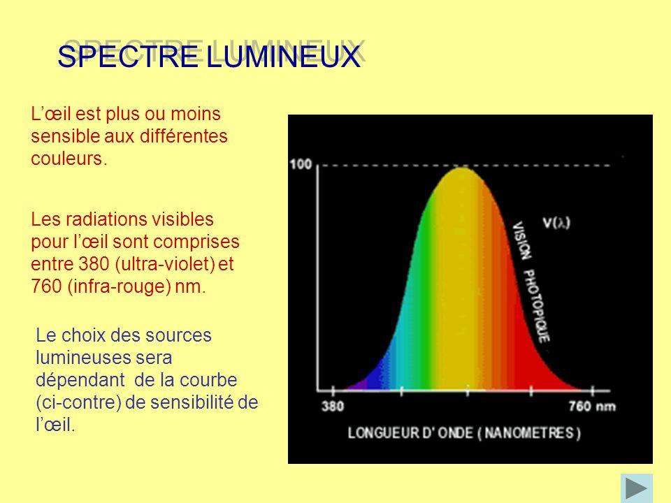 Voici le spectre de lumière du jour d une lampe fluorescente BIOLUX EXEMPLE DE SPECTRE LUMINEUX EXEMPLE DE SPECTRE LUMINEUX