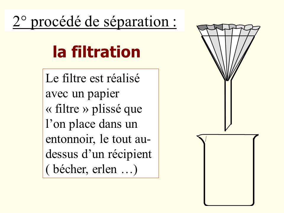Le liquide recueilli après filtration est le filtrat On verse la solution décantée dans le filtre.