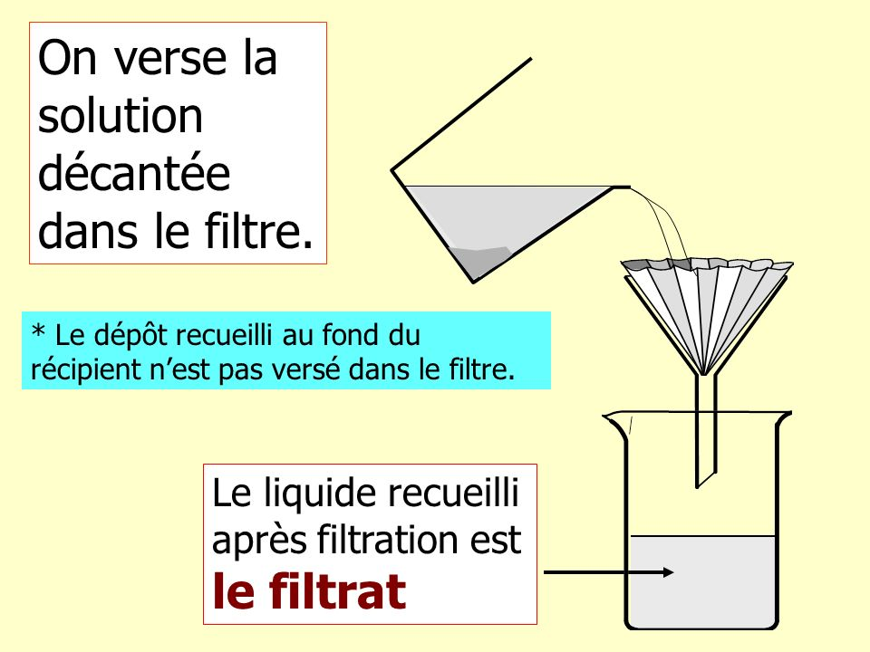 Le papier filtre a retenu les résidus solides La solution constituant le filtrat est homogène Mais la solution est colorée !!.