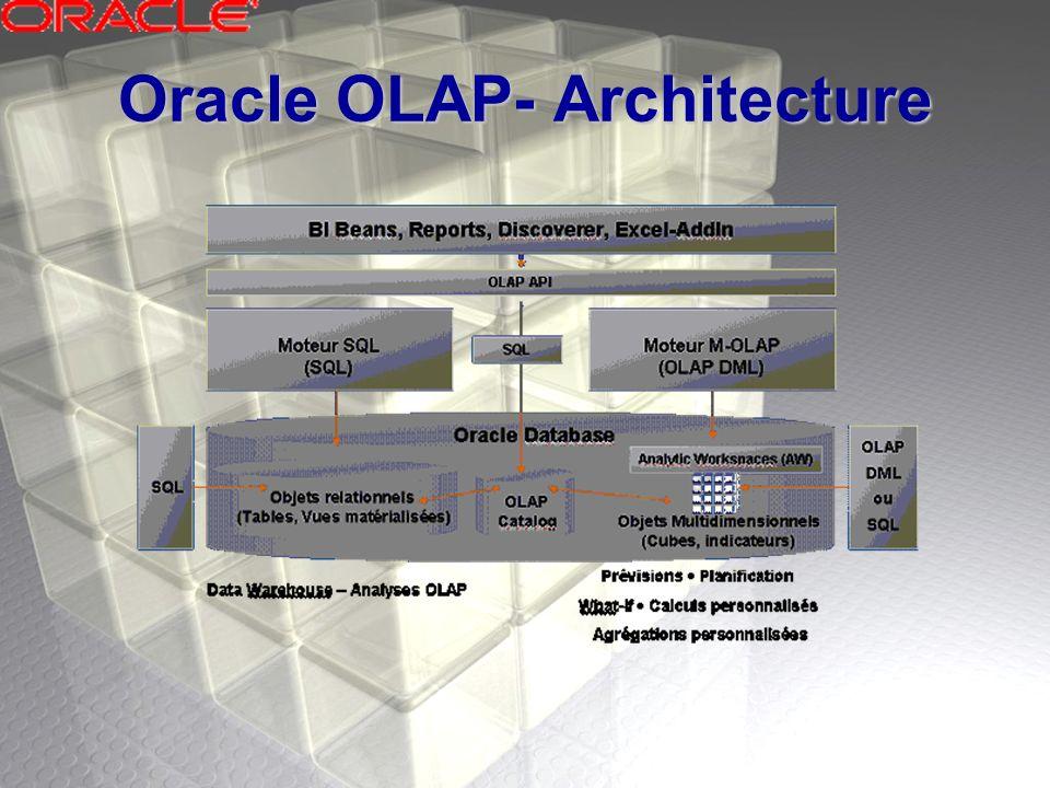 Oracle OLAP- Composantes Moteur de calculMoteur de calcul Espace de travail analytiqueEspace de travail analytique OLAP DMLOLAP DML Fonctions de table de SQLFonctions de table de SQL API OLAPAPI OLAP Méta-donné de catalogue OLAPMéta-donné de catalogue OLAP