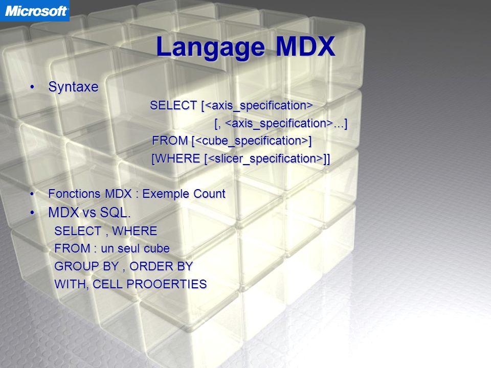 SQL Server 2000 - Performances Cubes Virtuels Cube virtuel – cubes Vue – Tables Performances Sécurité Simplicité Clause FROM plusieurs cubes