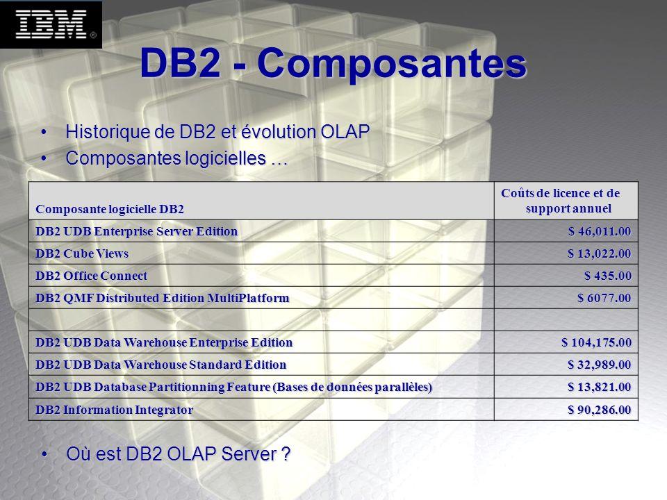 DB2 – Architecture OLAP