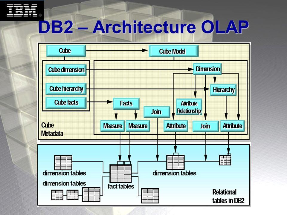 DB2 - Fonctionnalités Fonctions de classification et de groupement.Fonctions de classification et de groupement.