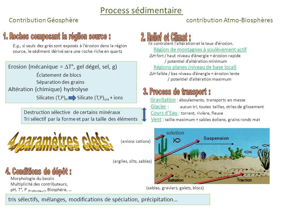 Roche sédimentaire Contribution Géosphère contribution Atmo-Biosphères Eléments minéraux Roches / Rocks.