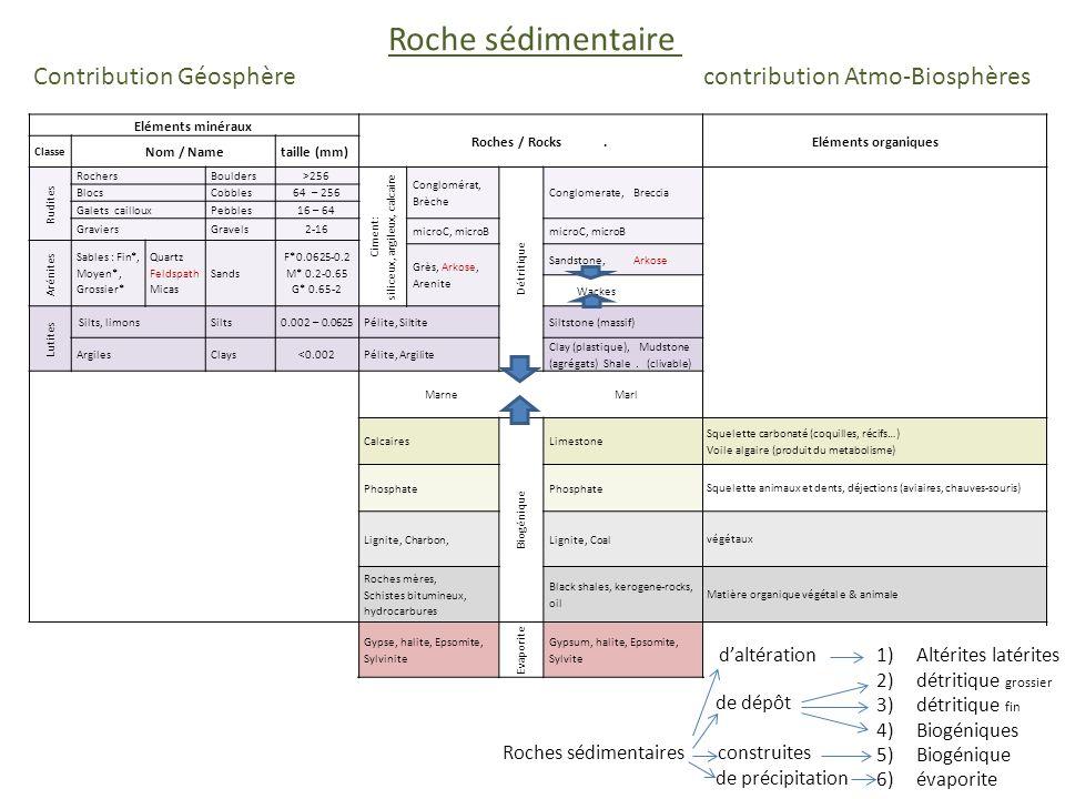1- Roches Latéritiques 2a) Formations fines (distales) limons et argiles Formations altérites (in situ) argiles et hydroxydes dAl et de Fe Aller à http://www.argiles.fr/donneesCarte.asp?DPT=13http://www.argiles.fr/donneesCarte.asp?DPT=13 Rendez-vous 5° 20 57.5 E / 43°2138.9 N Géoportail Infoterre Rendez-vous 4° 47 56.9E / 43°4357.1N Géoportail Infoterre 2- Roches détritiques 4 [Si 3 Al O 8 ] K feldspath [Si 4 O 10 ] Al 4 (OH) 8 kaolinite 4 Al(OH) 3 gibbsite [Si 4 O 10 ] Ni 6 (OH) 8 népouite Ni(OH) 2 théophrasite