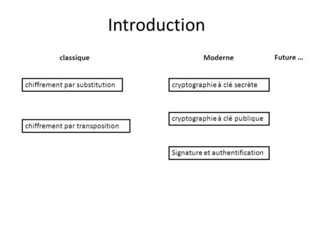 Introduction classique Moderne Future … chiffrement par substitution