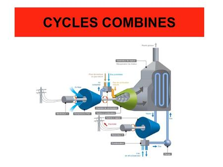 CYCLES COMBINES. Turbine COMPRESSEUR Air C.C. Combustible TAG Turbine TAV pompe GV Condenseur CYCLES COMBINES Rejet.